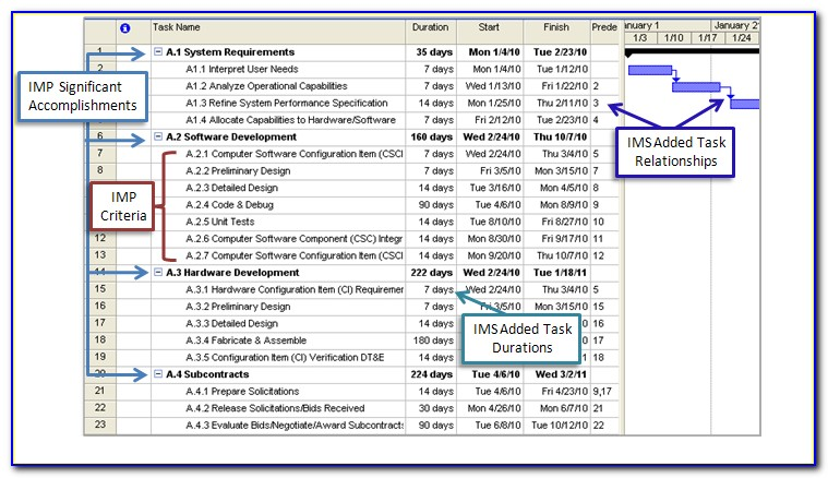 Integrated Project Management Plan Template