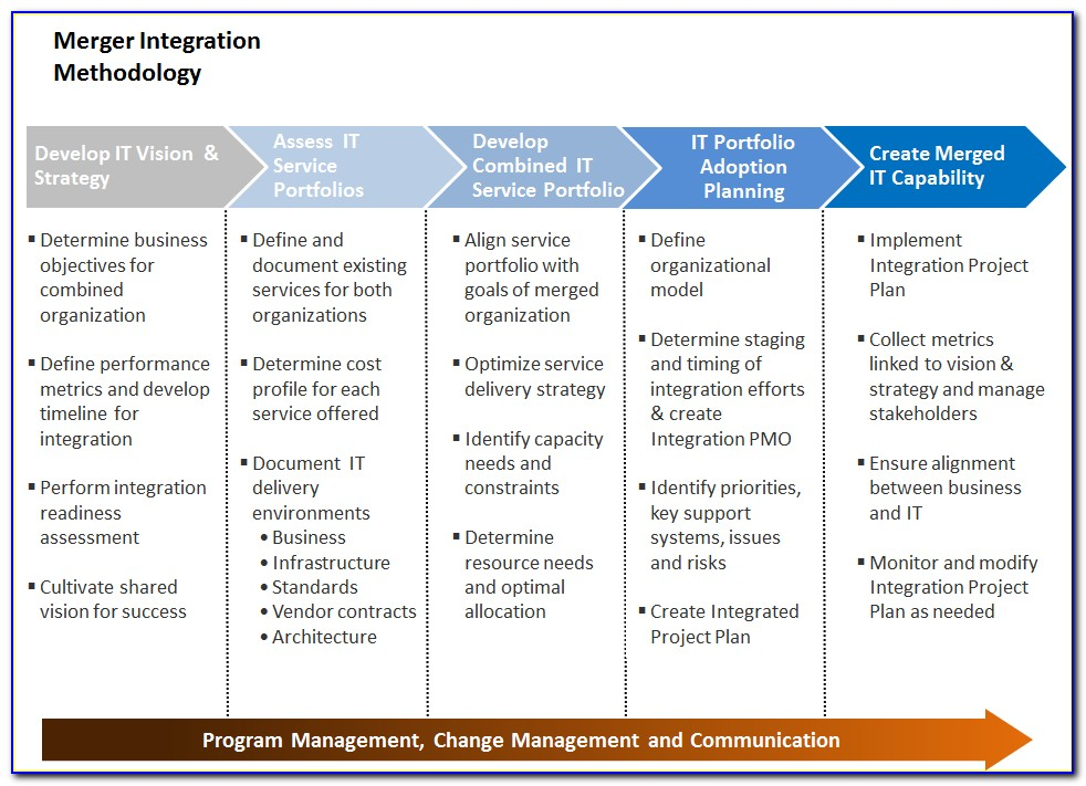 Integrated Project Plan Template