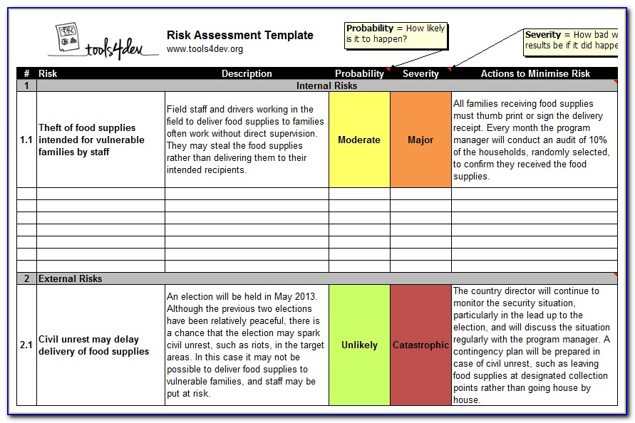 Nist Cyber Risk Assessment Template