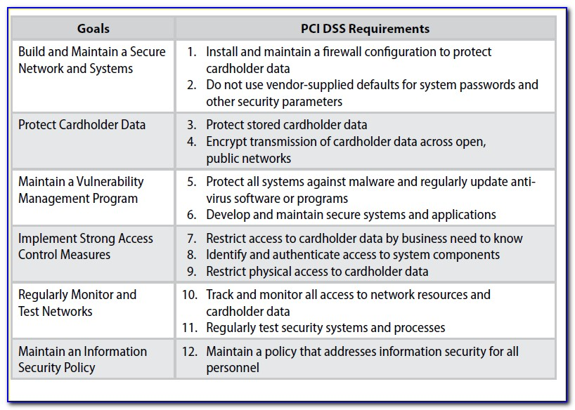 Pci Dss Security Policy Template
