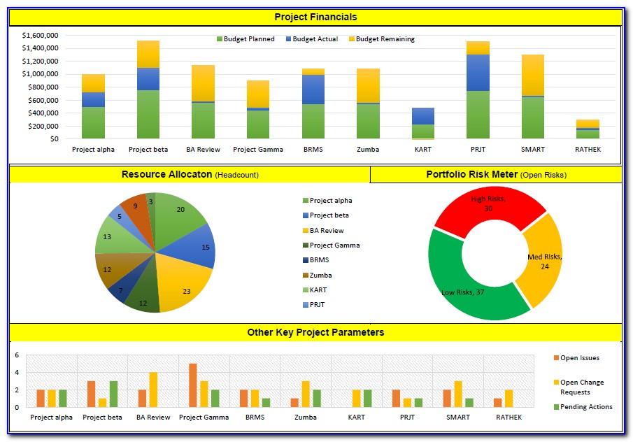 Project Dashboard Sample