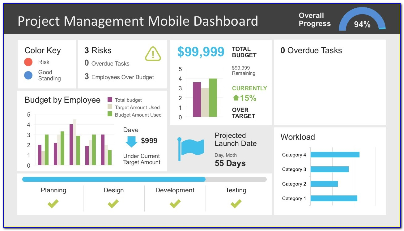 Project Dashboards Templates