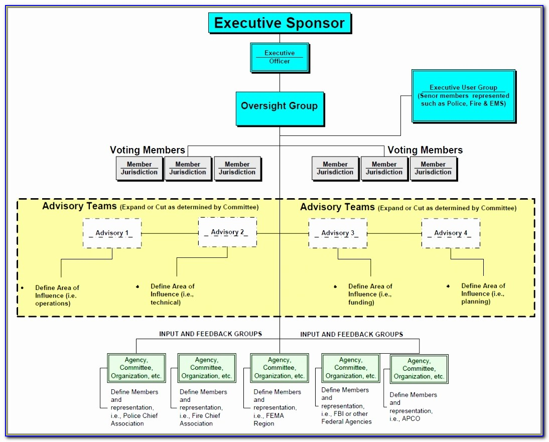 Search Simple Project Governance Structure Template Beautiful Doc Xls Letter Best Templates Raaee