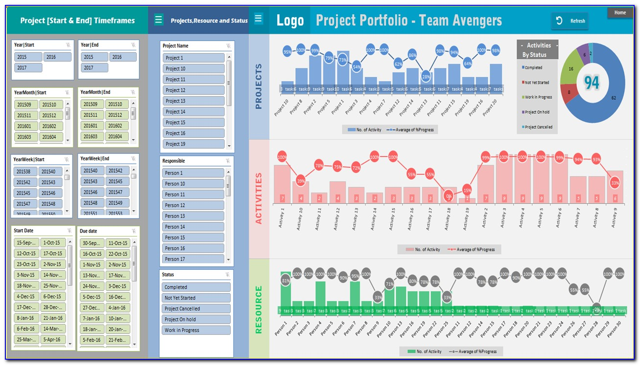 Project Management Dashboard Excel Templates