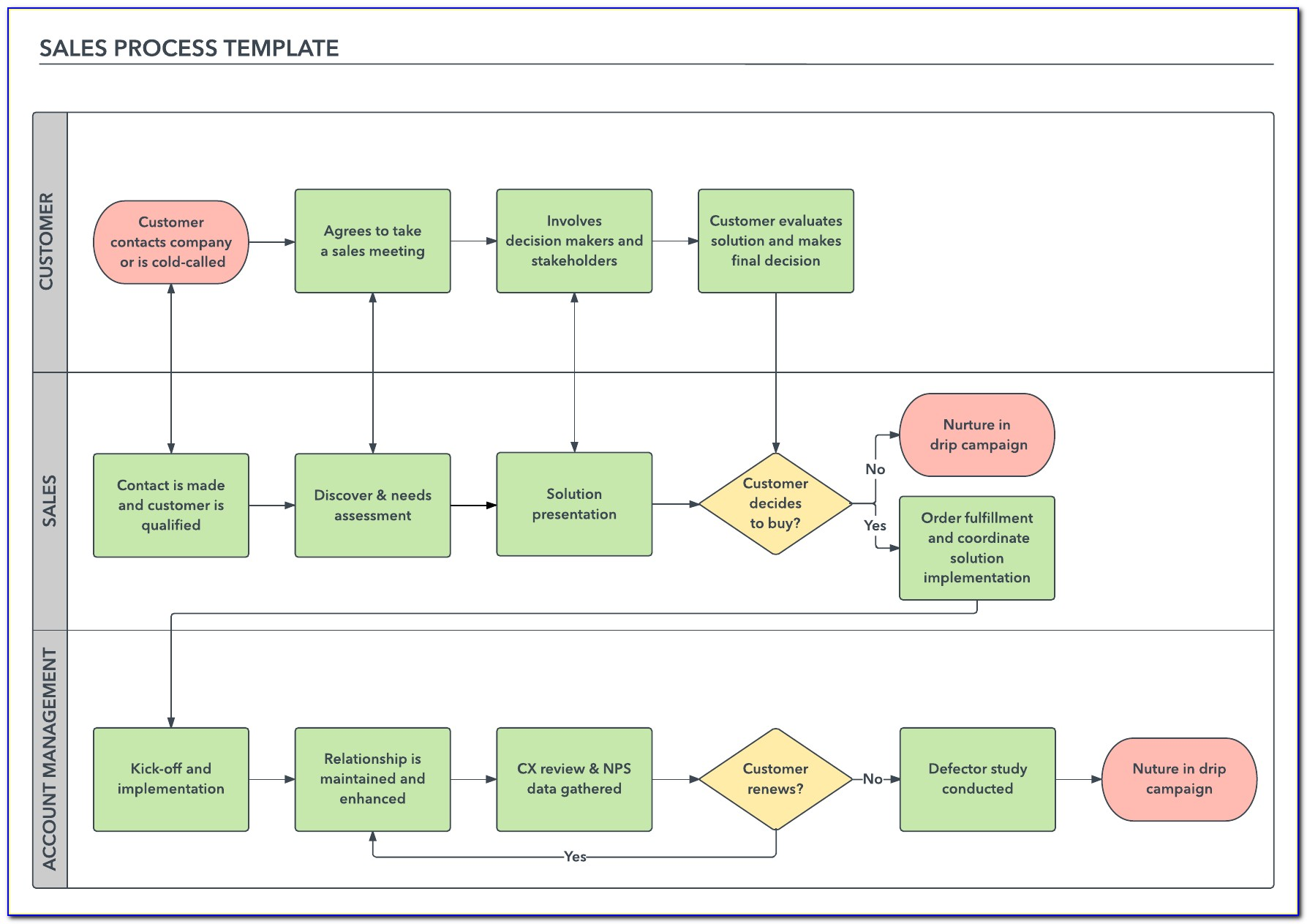 Sales Order Process Flow Chart Template