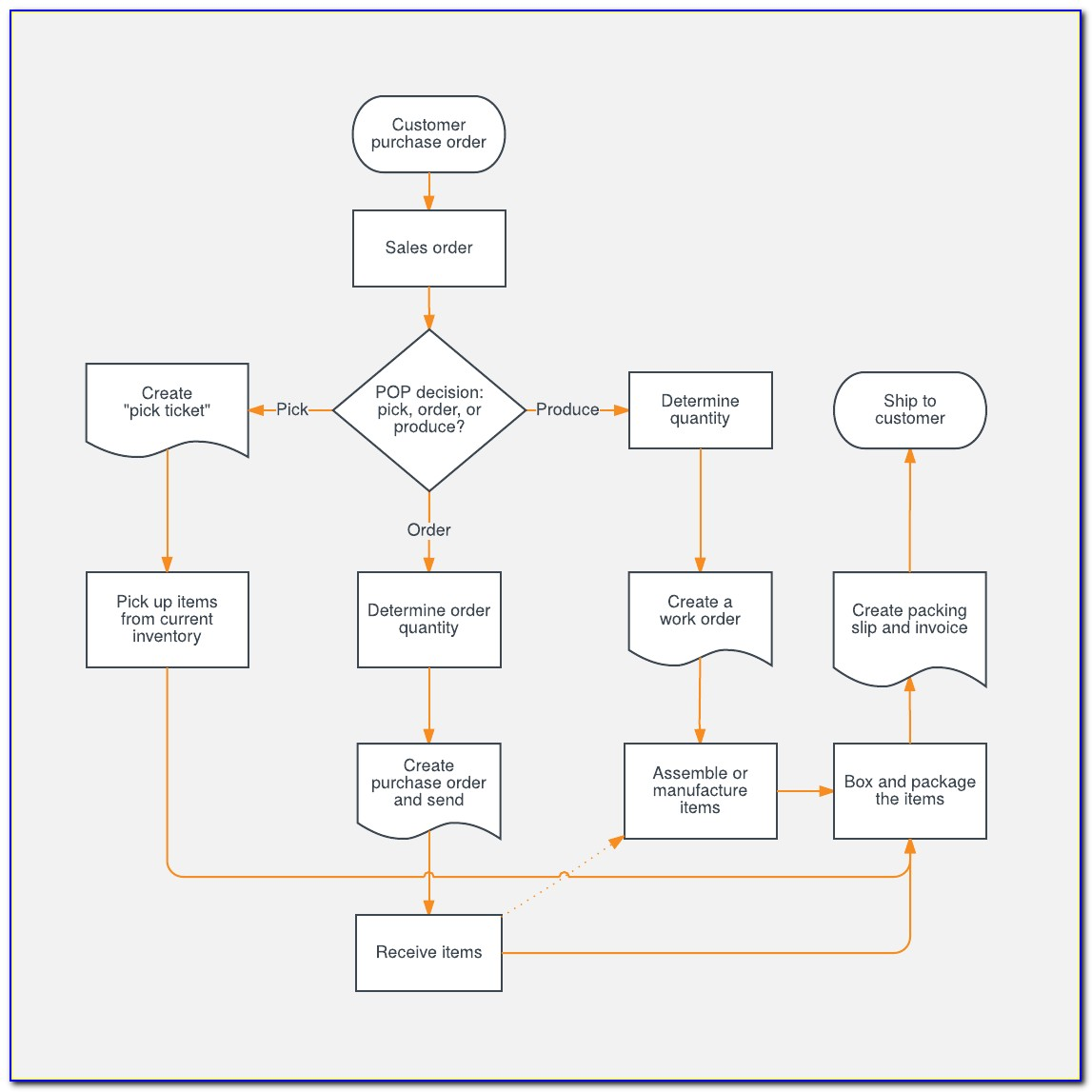 Sales Process Flow Chart Template Free