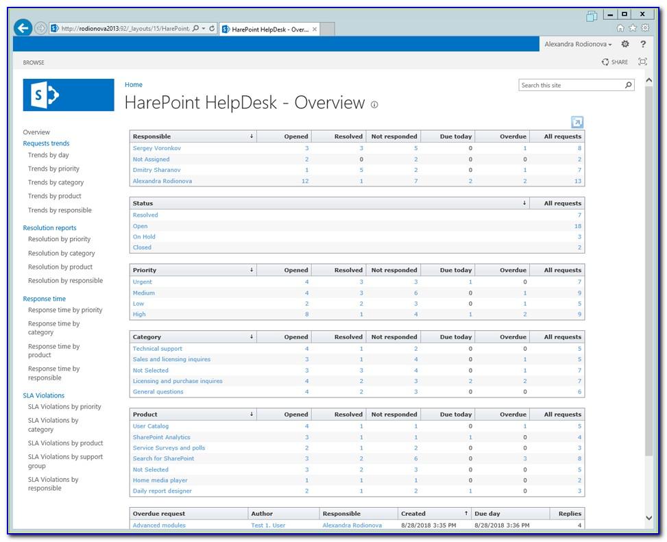 Sharepoint Helpdesk Template 2010
