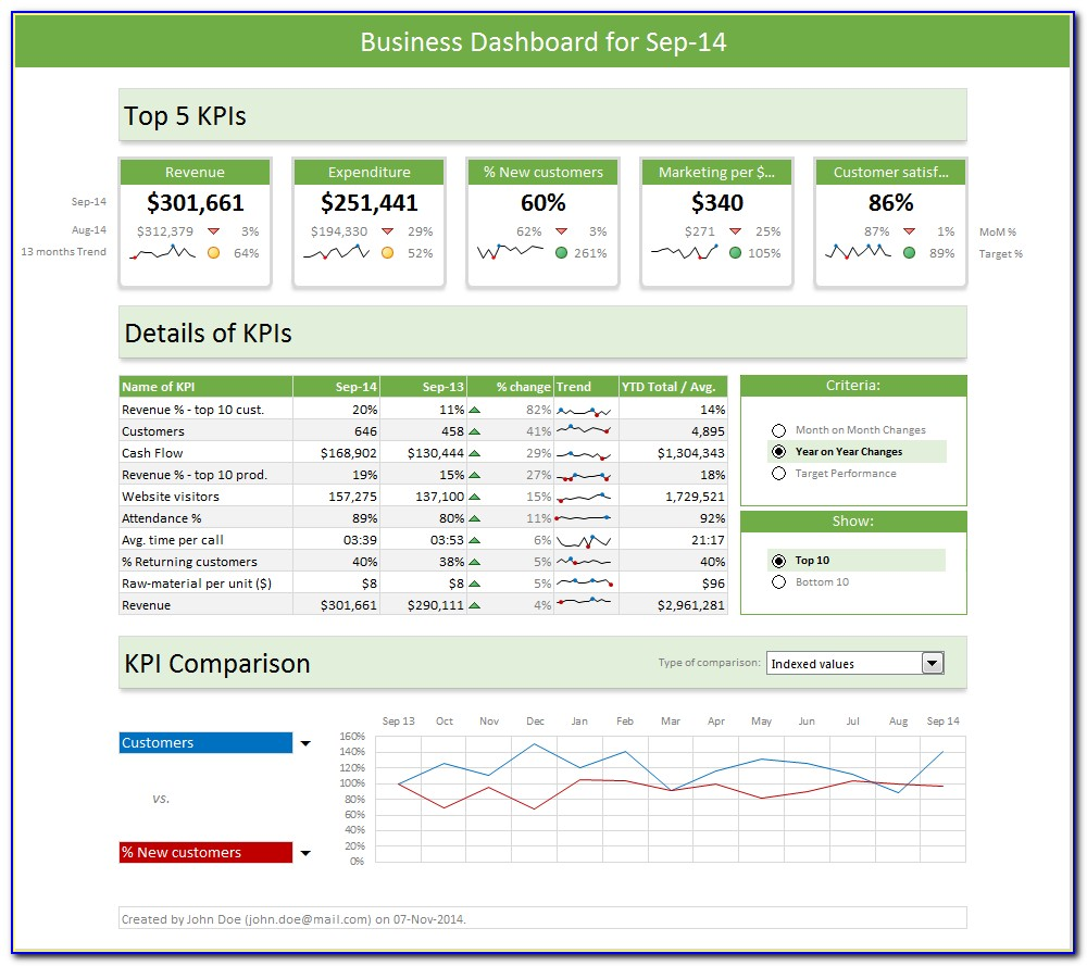 Excel Dashboard Templates 2016