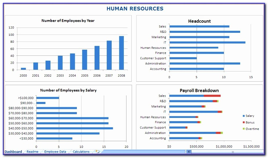 Resource Forecasting Excel Template Fdadk Lovely Hr Dashboard Excel Template