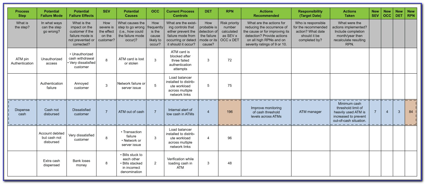 Operational Risk Assessment Template Xls