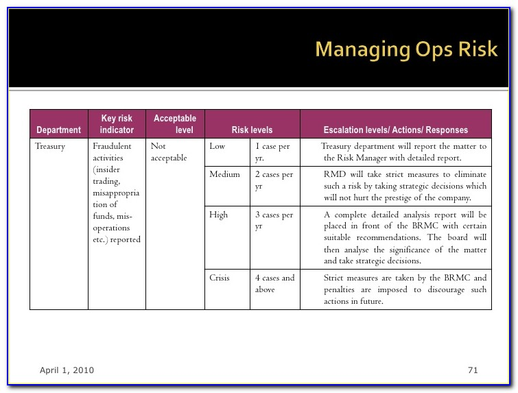 Operational Risk Self Assessment Template