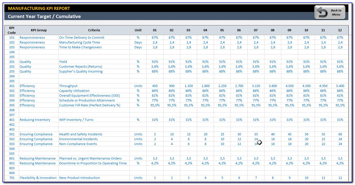 Production Kpi Dashboard Excel Template Xls