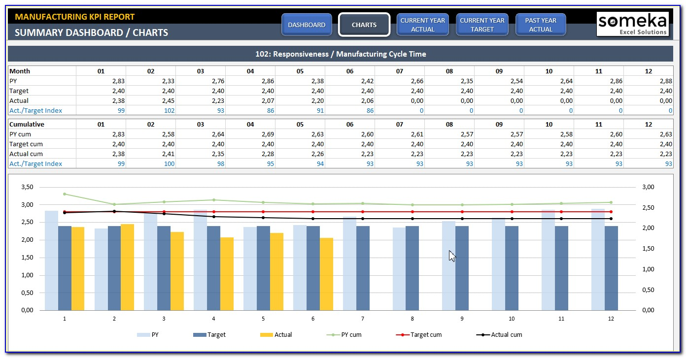Production Kpi Template Excel