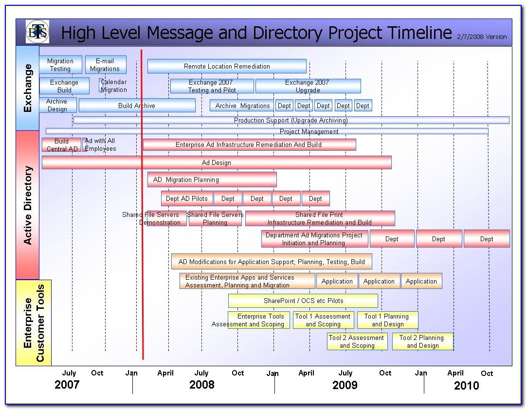 Project Plan Scope And Timeline Template