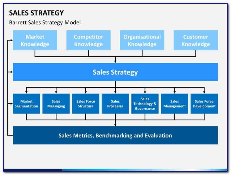 Sales Plan Templates