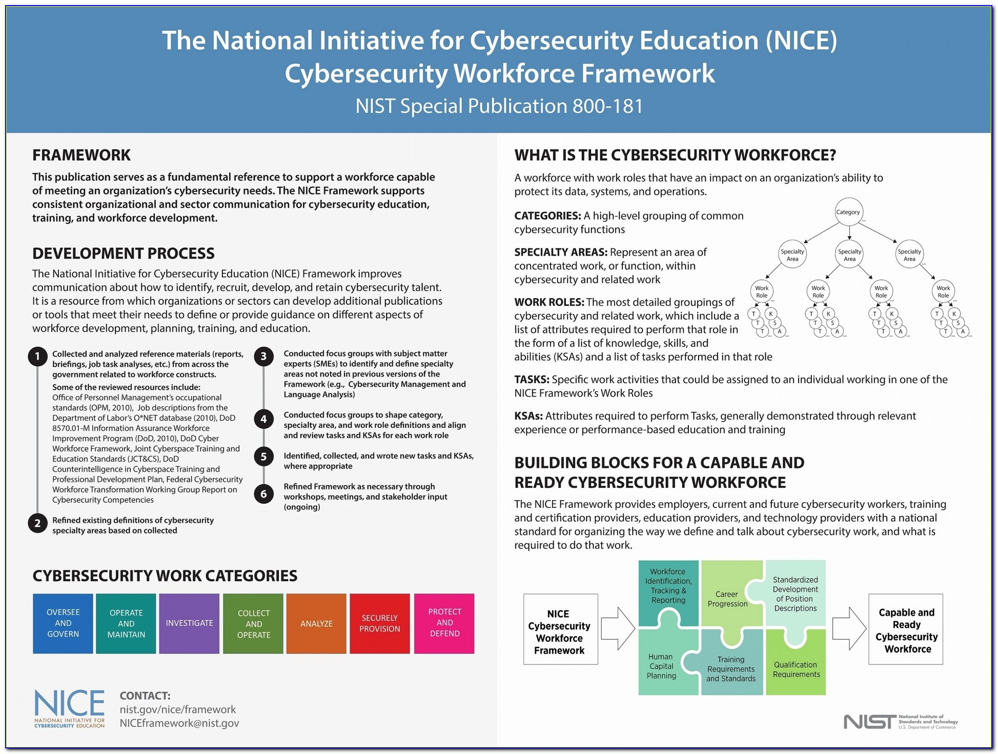 Cyber Incident Response Plan Template Nist