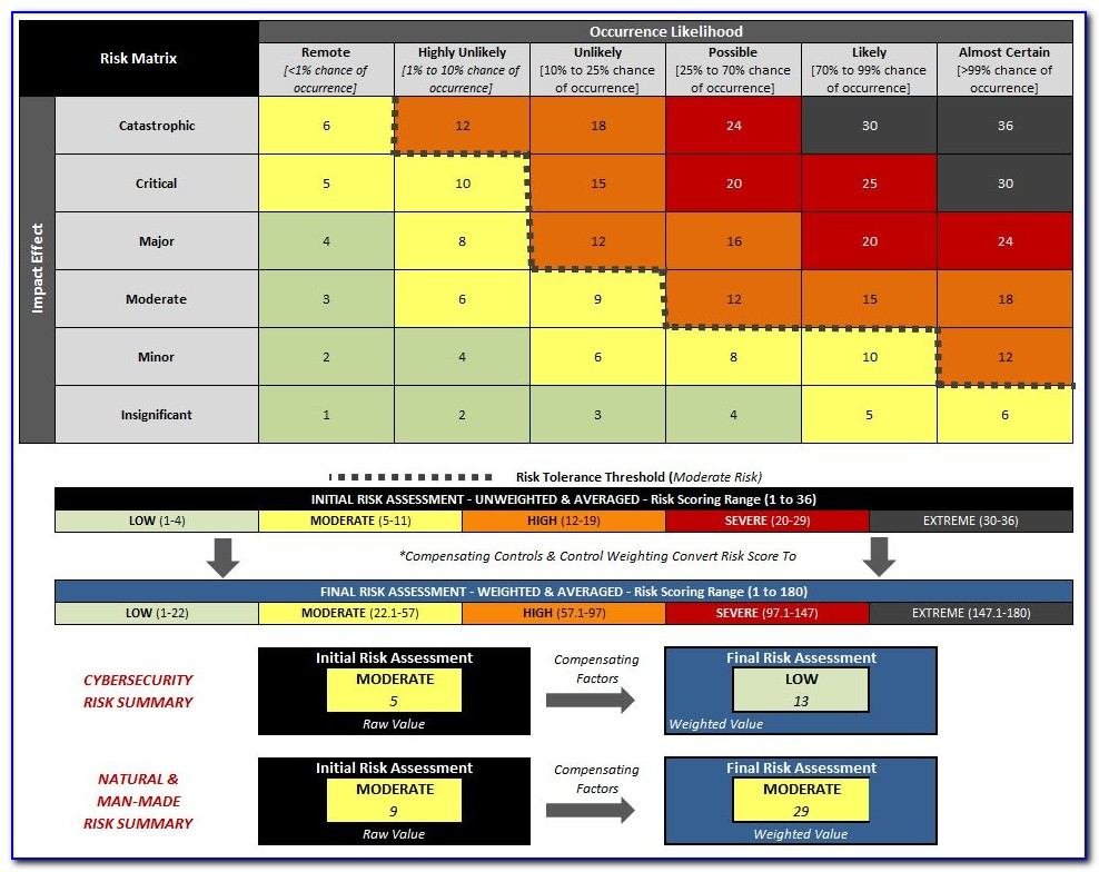6x6 Risk Assessment Matrix Example