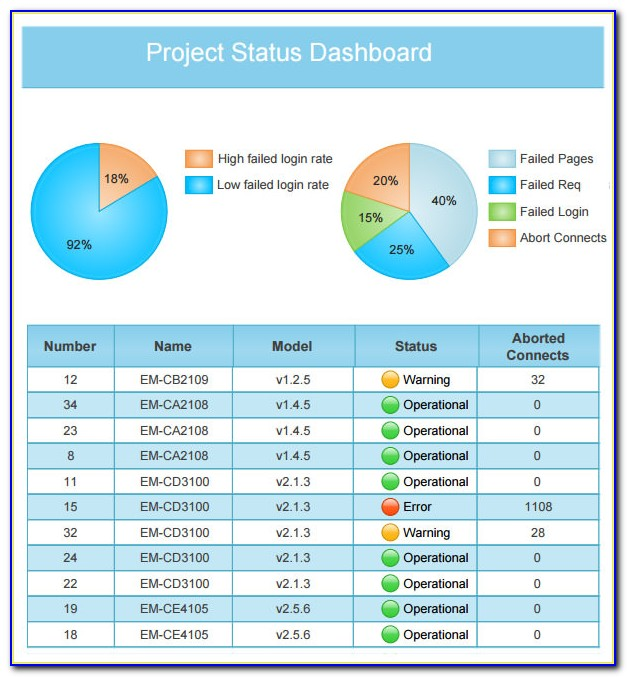 Powerpoint Kpi Dashboard Template