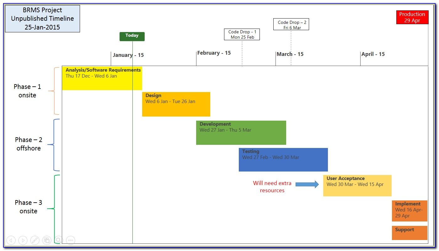 Project Management Task Timeline Template