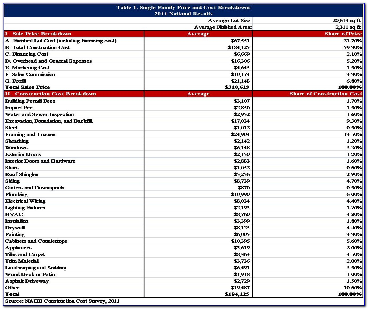 Residential Construction Budget Template Excel Australia