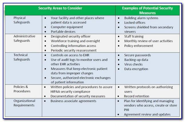 Hipaa Risk Assessment Form