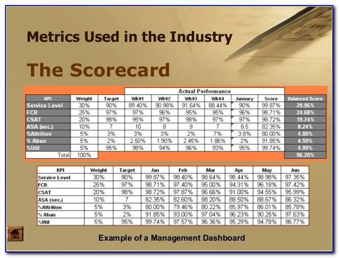 Call Center Supervisor Scorecard Template