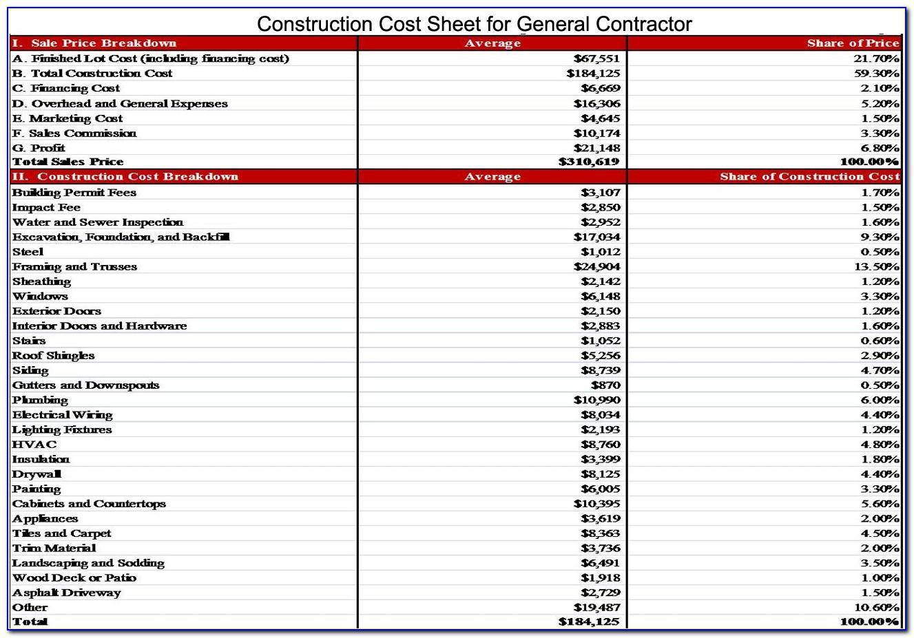 Construction Cost Breakdown Spreadsheet Excel