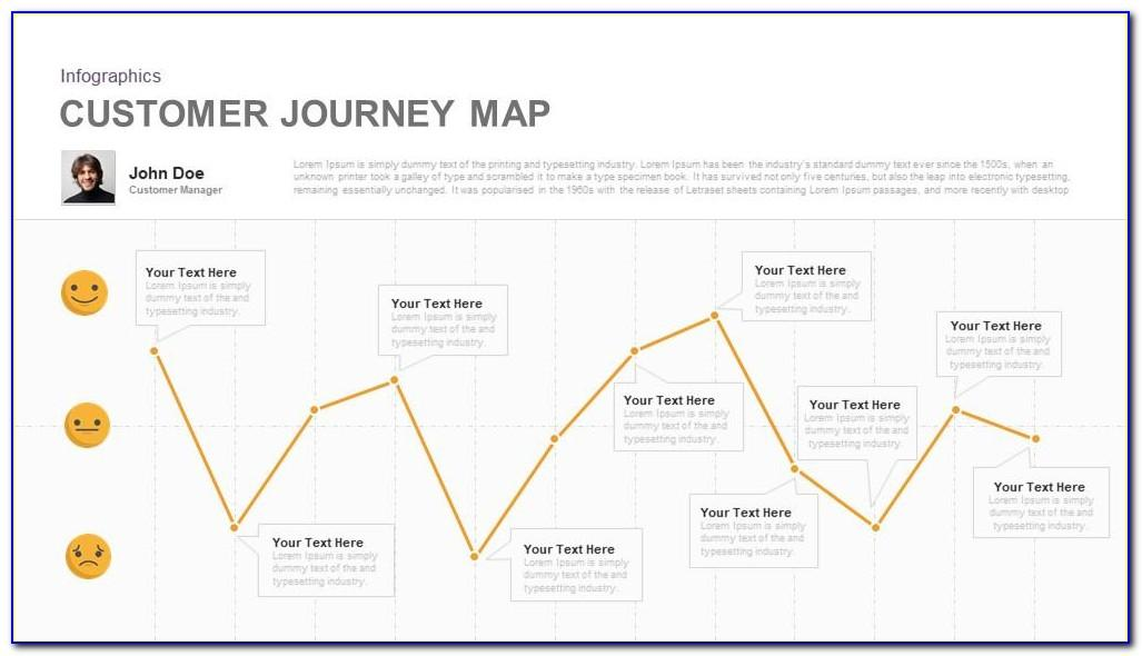 Customer Journey Map Powerpoint Template