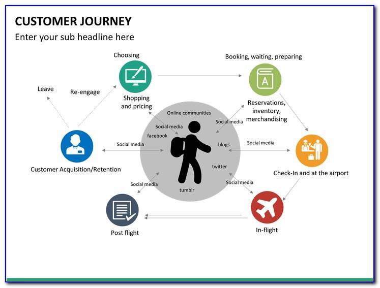 Customer Journey Template Powerpoint Free
