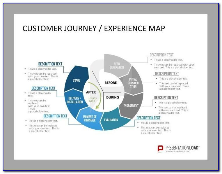 Customer Journey Template Ppt