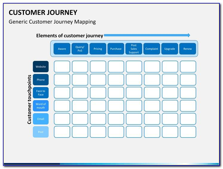 Customer Journey Template Sketch