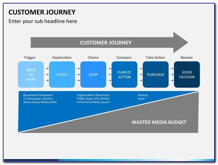 Customer Journey Templates