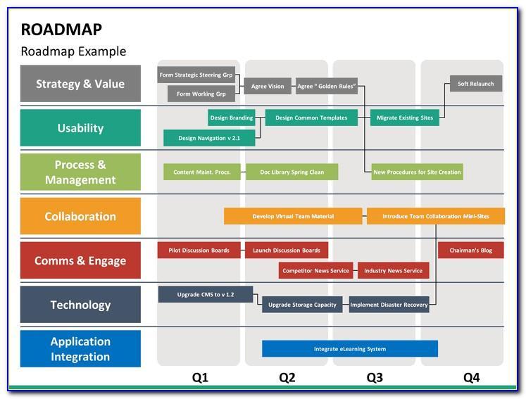 Free Editable Roadmap Powerpoint Template