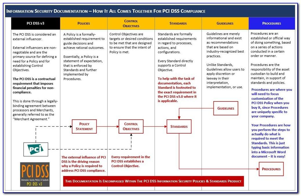 Pci Dss Information Security Policy Template