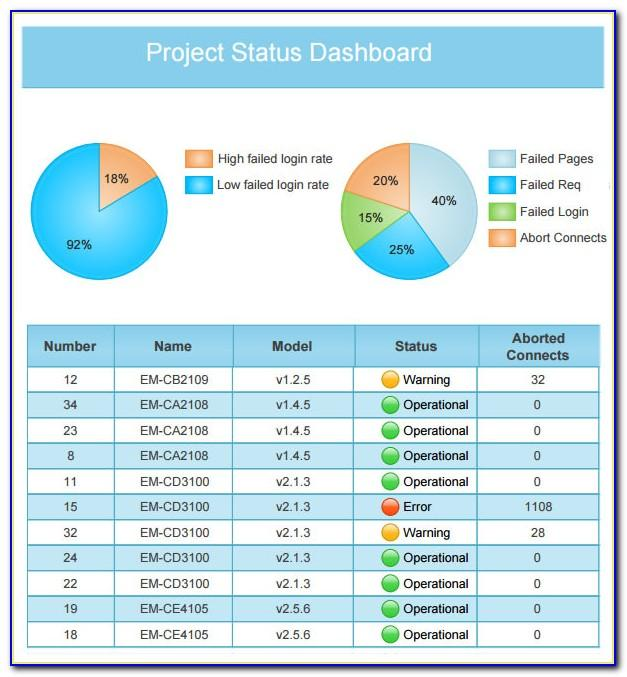 Project Management Dashboard Powerpoint Template Free