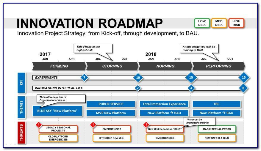 Strategic Planning Template Powerpoint
