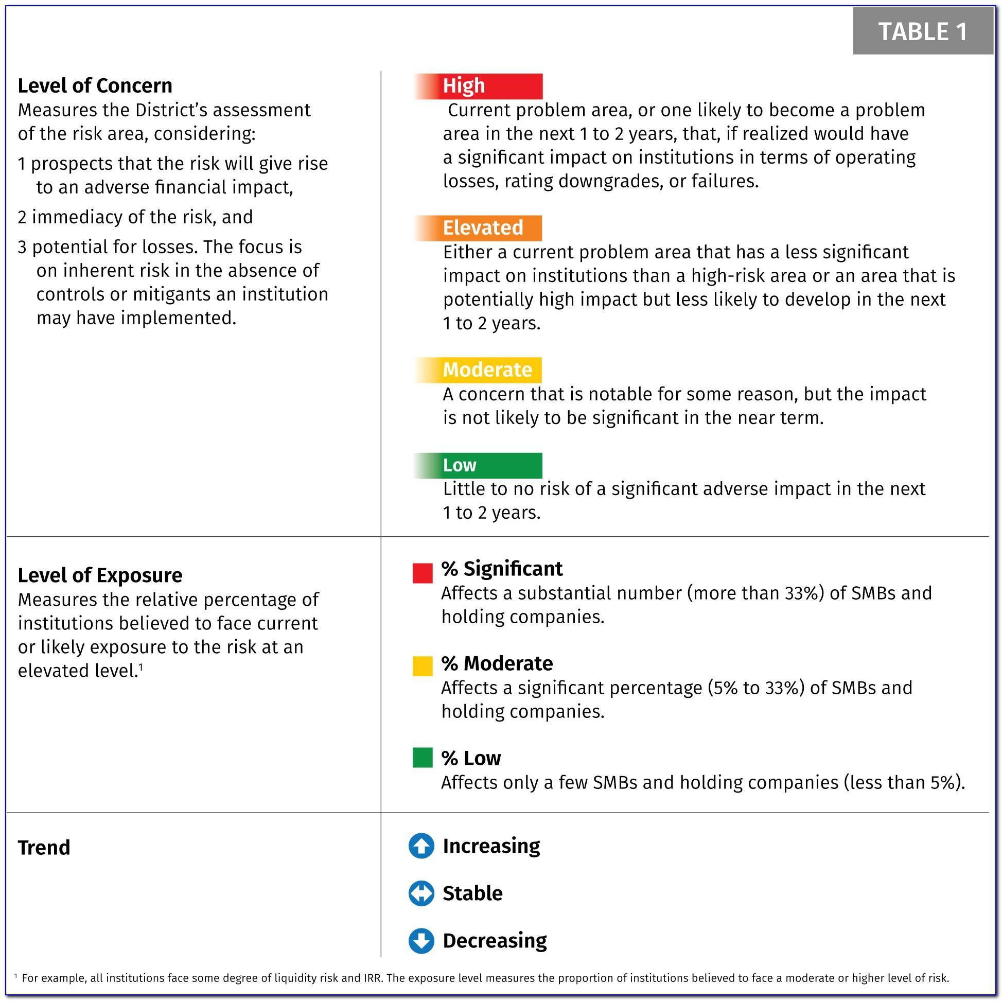 Bank Consumer Compliance Risk Assessment Template