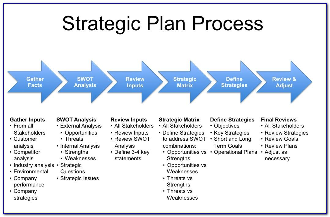 Company Strategic Plan Sample