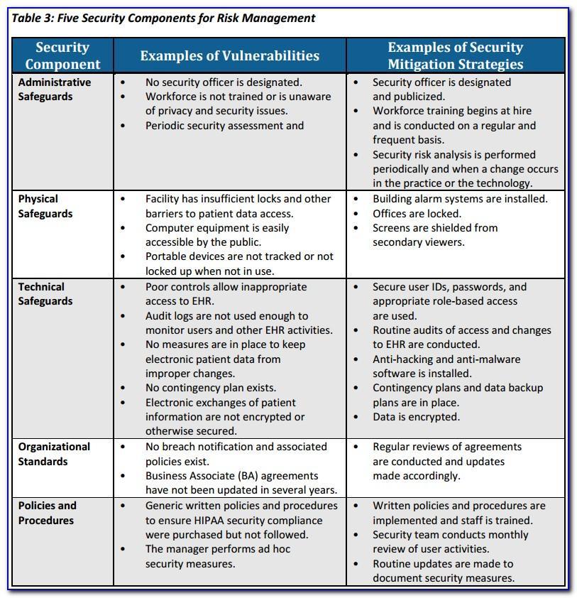 Hipaa Breach Risk Assessment Form