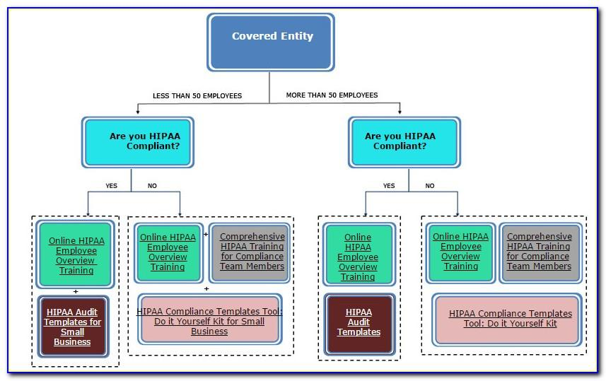 Hipaa Policy And Procedure Templates