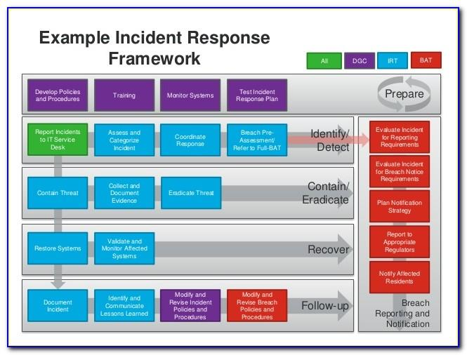 Malware Incident Response Plan Template