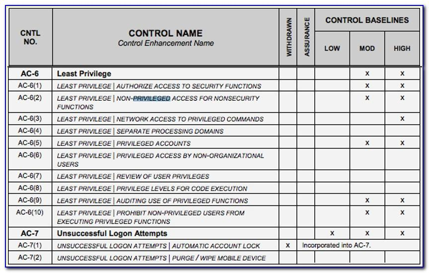 Nist 800 171 Access Control Policy Template