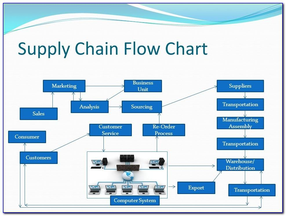 Supply Chain Process Flow Chart Template