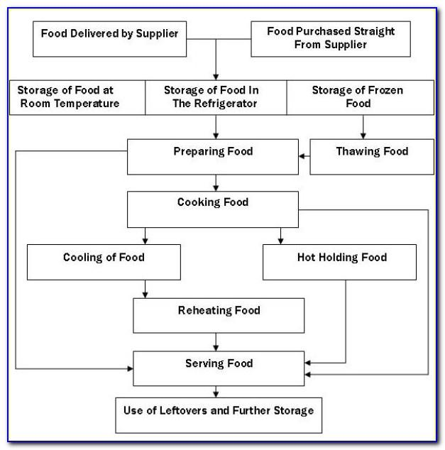 Haccp Template For Small Business Uk