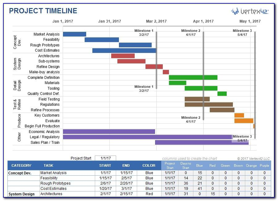 Microsoft Office Project Timeline Template