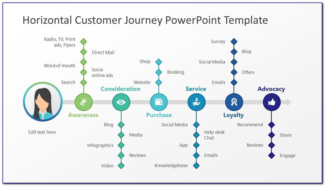 Customer Journey Powerpoint Template Free