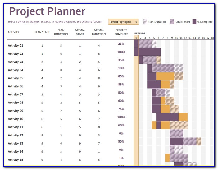 Free Excel Project Plan Template With Gantt Chart