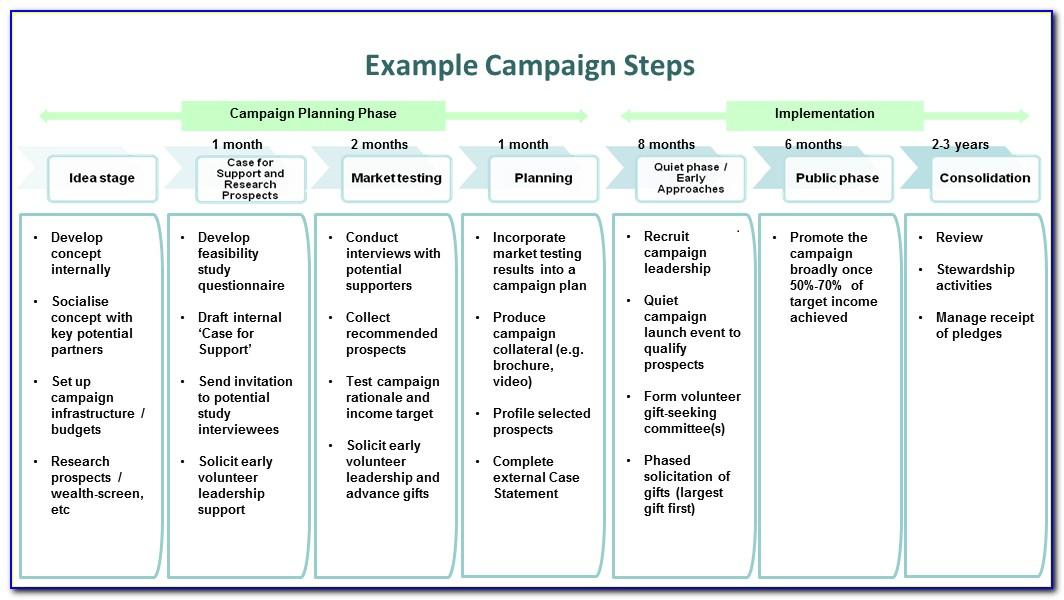Fundraising Campaign Plan Template
