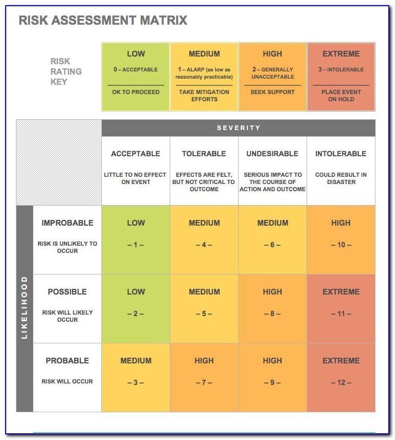 Gdpr Data Risk Assessment Template