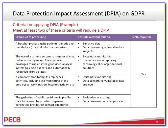 Gdpr Privacy Impact Assessment Example